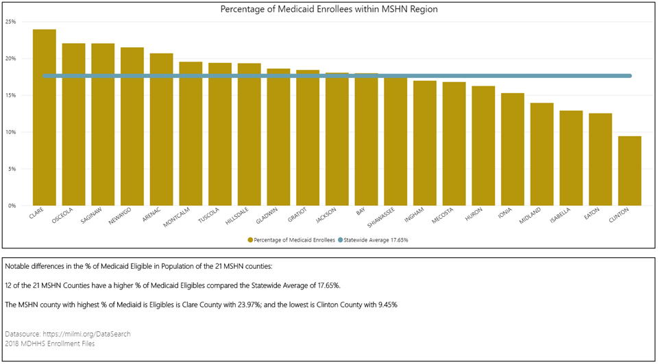 Medicaid Enrollment by County