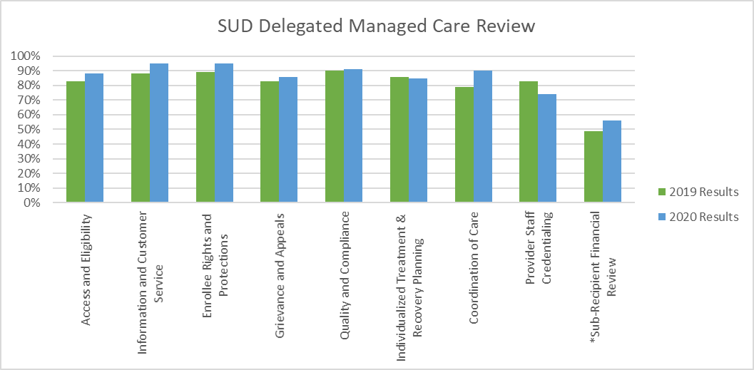 The focus of this review is to ensure that SUD Providers are in compliance with MSHN's Delegated Managed Care Functions.