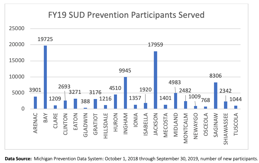 This graph shows how many prevention participants were served in FY19.