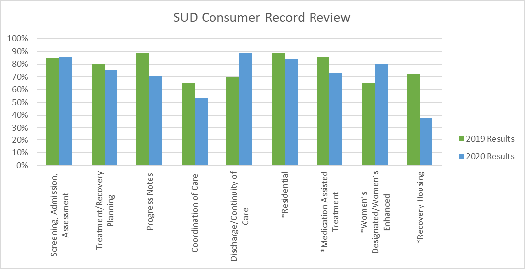The focus of this review is to ensure that SUD Providers consumer record documentation is in compliance with MDHHS and Federal requirements. 