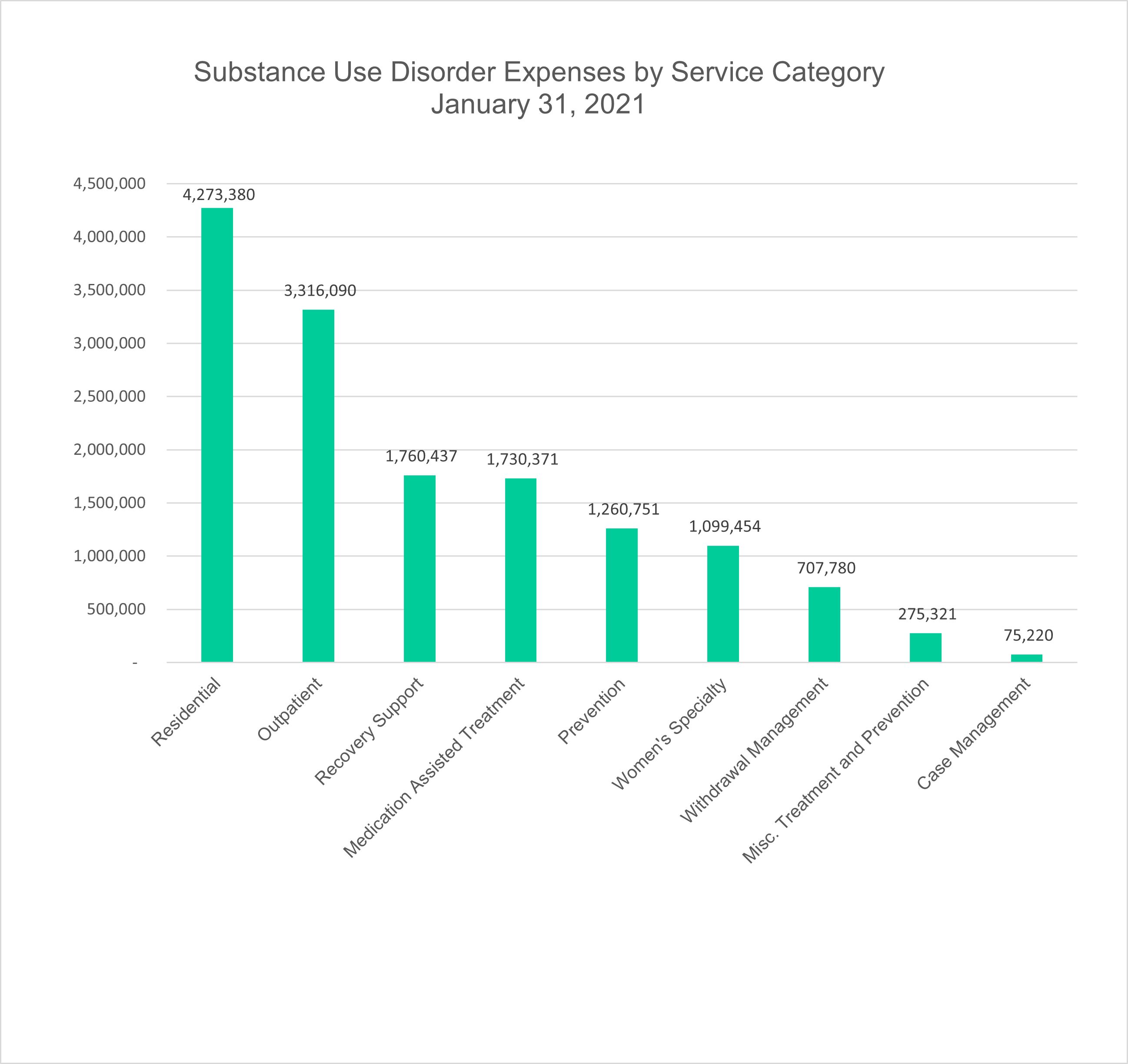 This graph represents funds spent for Substance Use Disorder (SUD) treatment and prevention services by category.