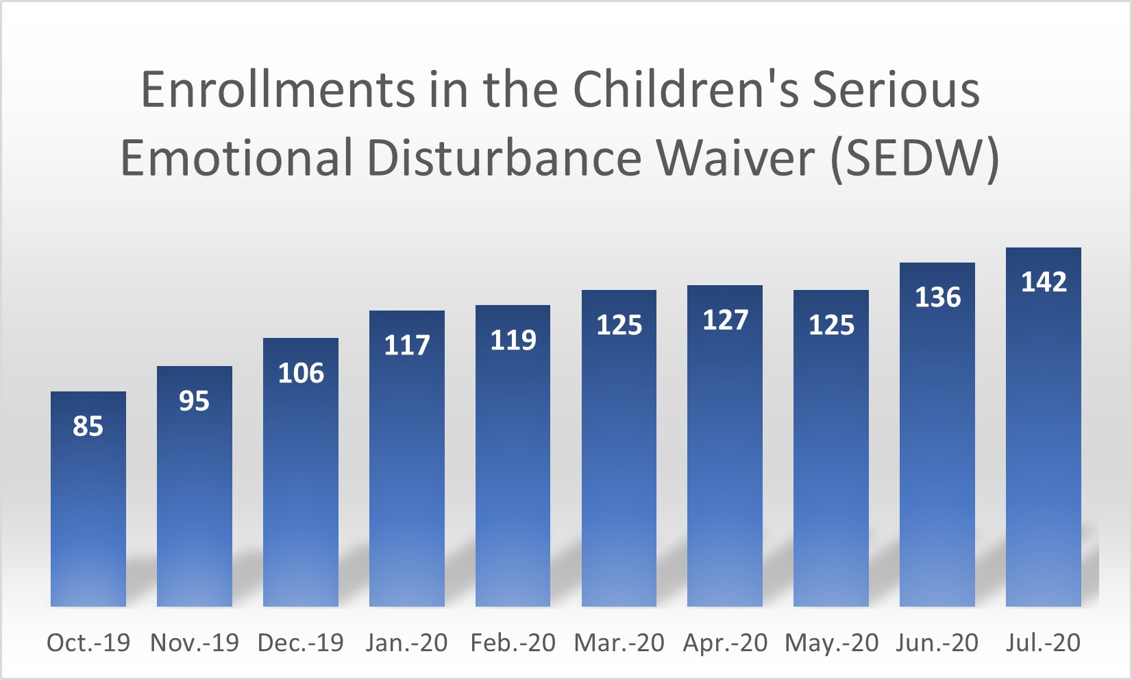 Serious Emotional Disturbance Waiver (SEDW) Enrollment