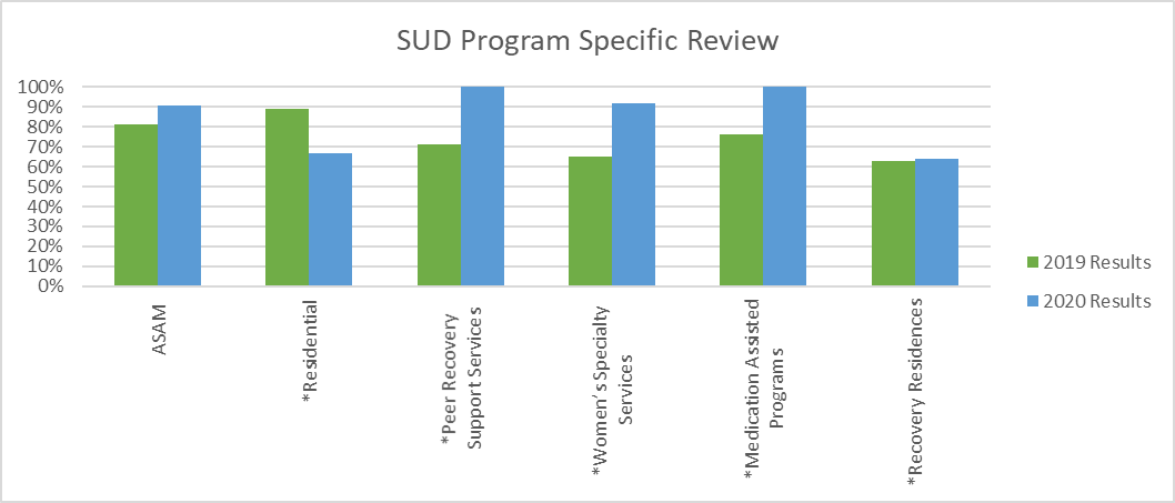 The focus of this review is to ensure that SUD Providers are in compliance with Michigan Department of Health & Human Services (MDHHS) Program Specific Requirements.