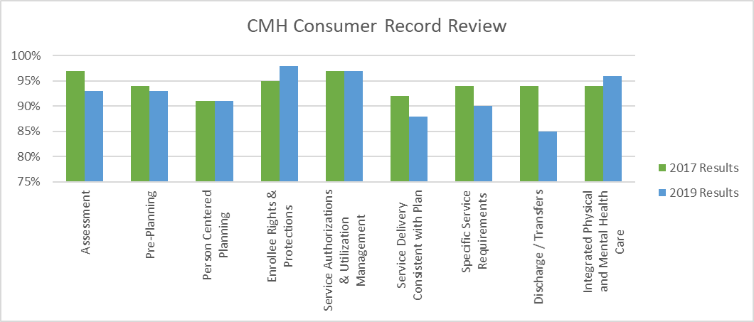 The focus of this review is to ensure that Community Mental Health Service Participants (CMHSP) consumer record documentation is in compliance with MDHHS and Federal requirements.