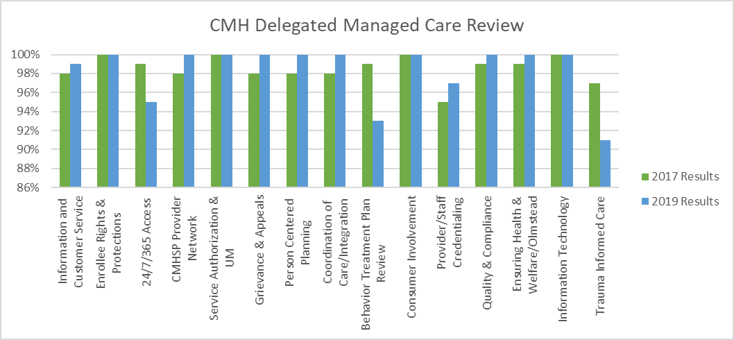 The focus of this review is to ensure that Community Mental Health Service Participants (CMHSP) are in compliance with MSHN's Delegated Managed Care Functions.